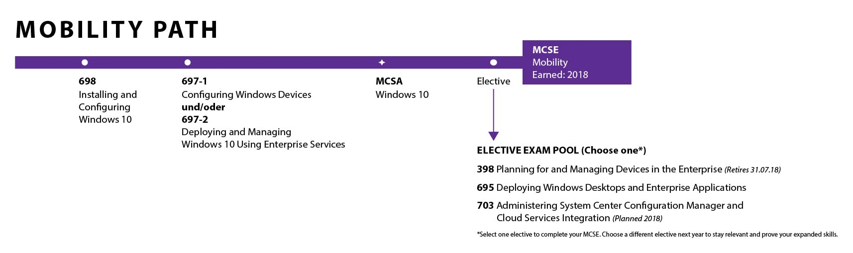 Microsoft Zertifizierungspfade